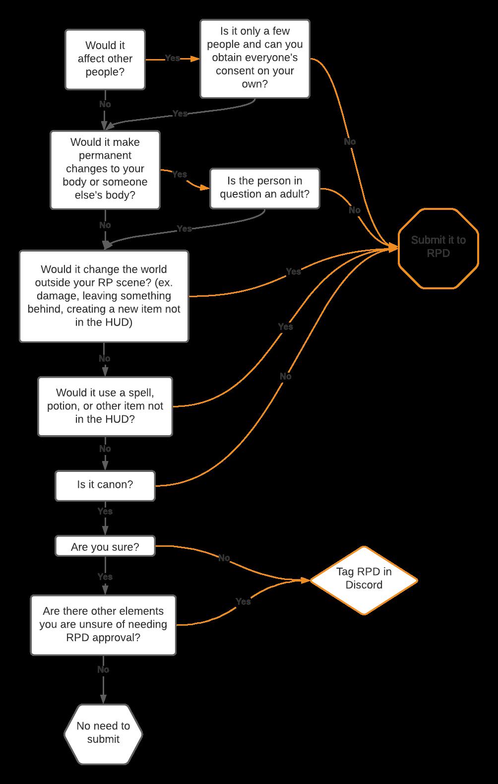 RPD Flow Chart
